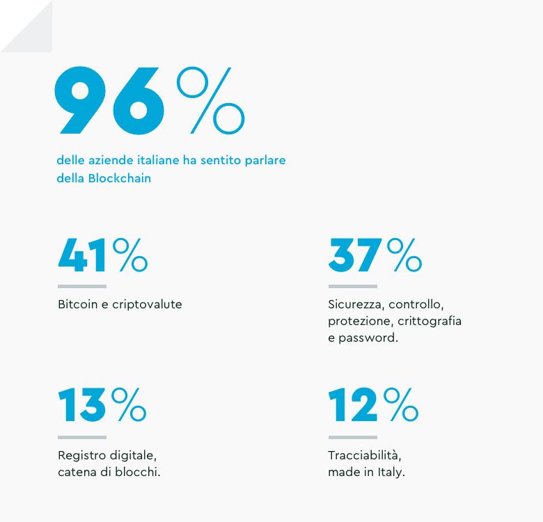 Percezione della Blockchain in Italia